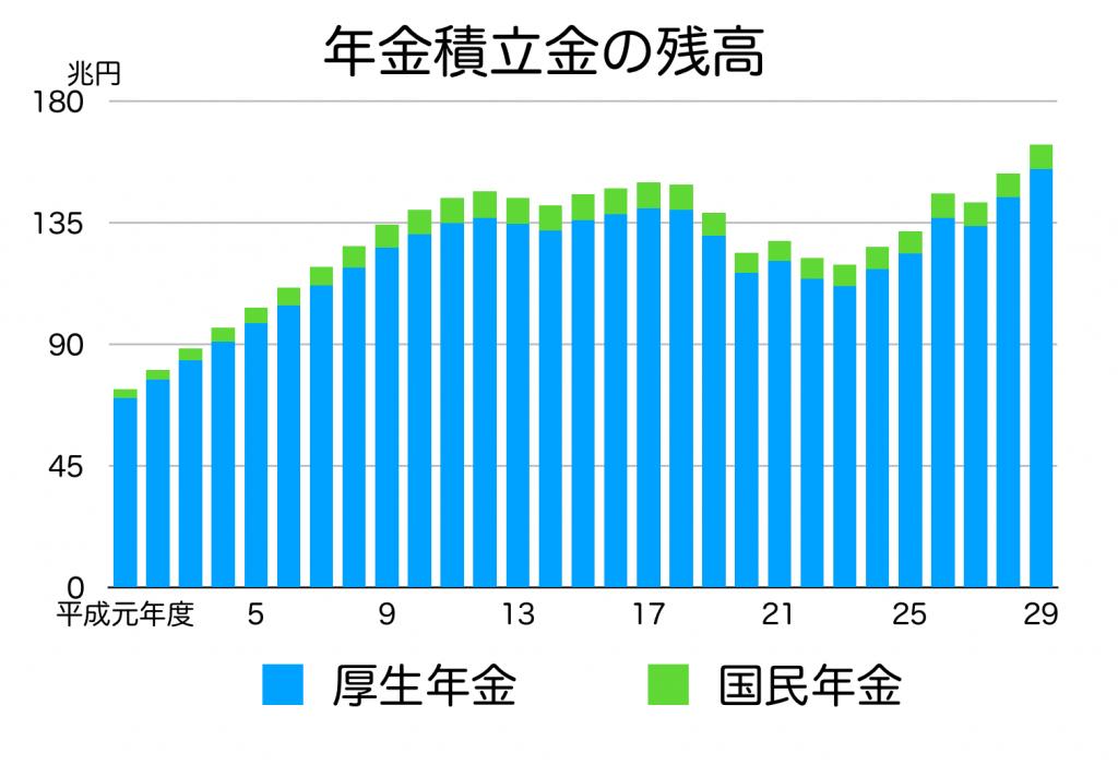 年金の資産推移