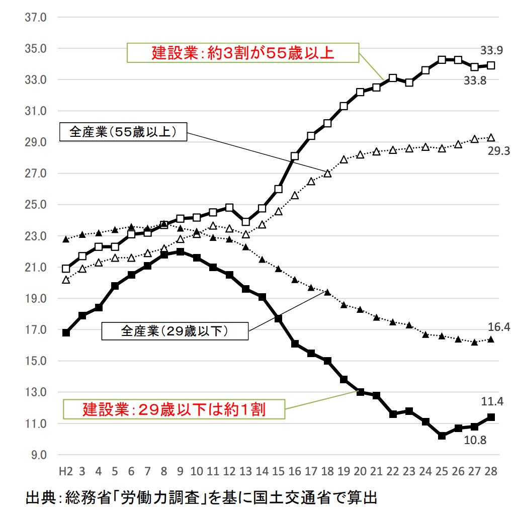 建設業従事者の年齢別人員数