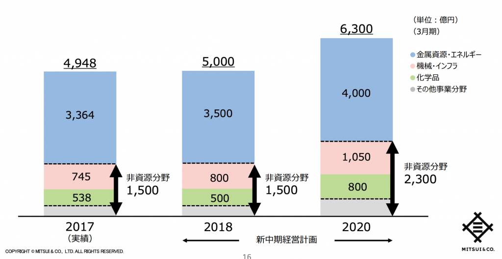 三井物産の中期経営計画の利益目標