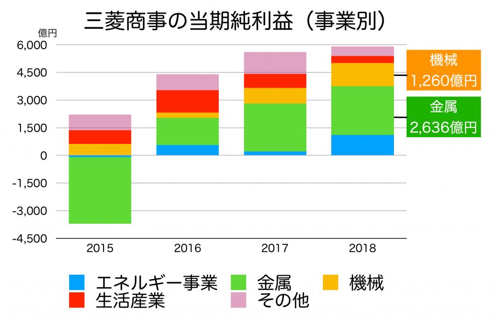 三菱商事の当期純利益(事業別)