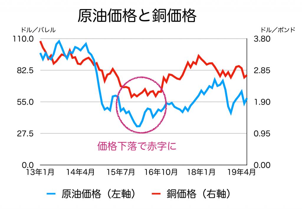 原油と銅の価格推移