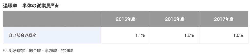 伊藤忠商事の退職率