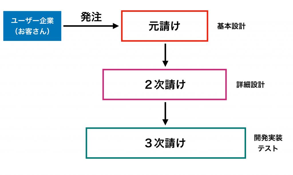 SIの受託開発のイメージ