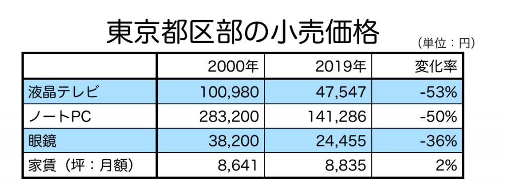 東京都の物価の推移
