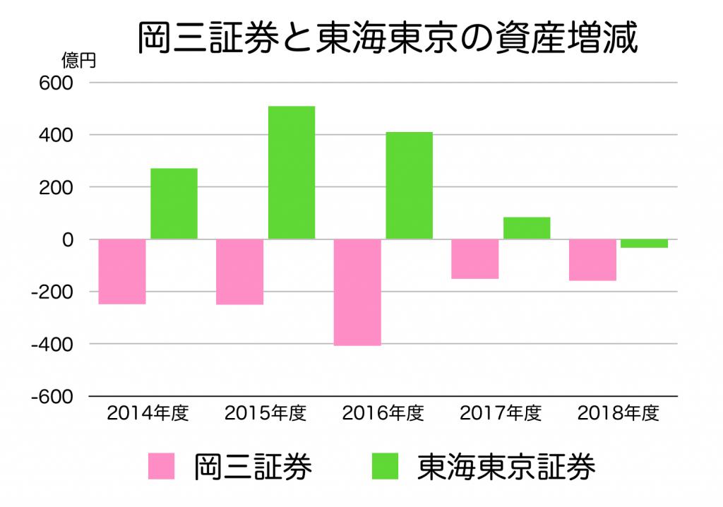 岡三証券と東海東京の資産導入額の比較