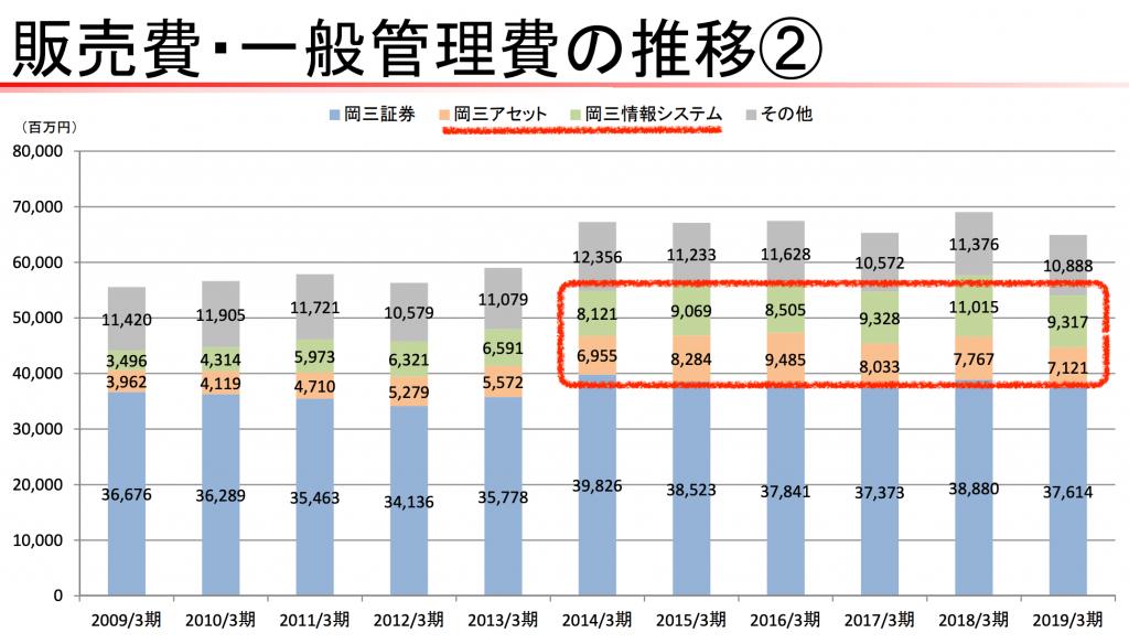 岡三証券のセグメント別費用