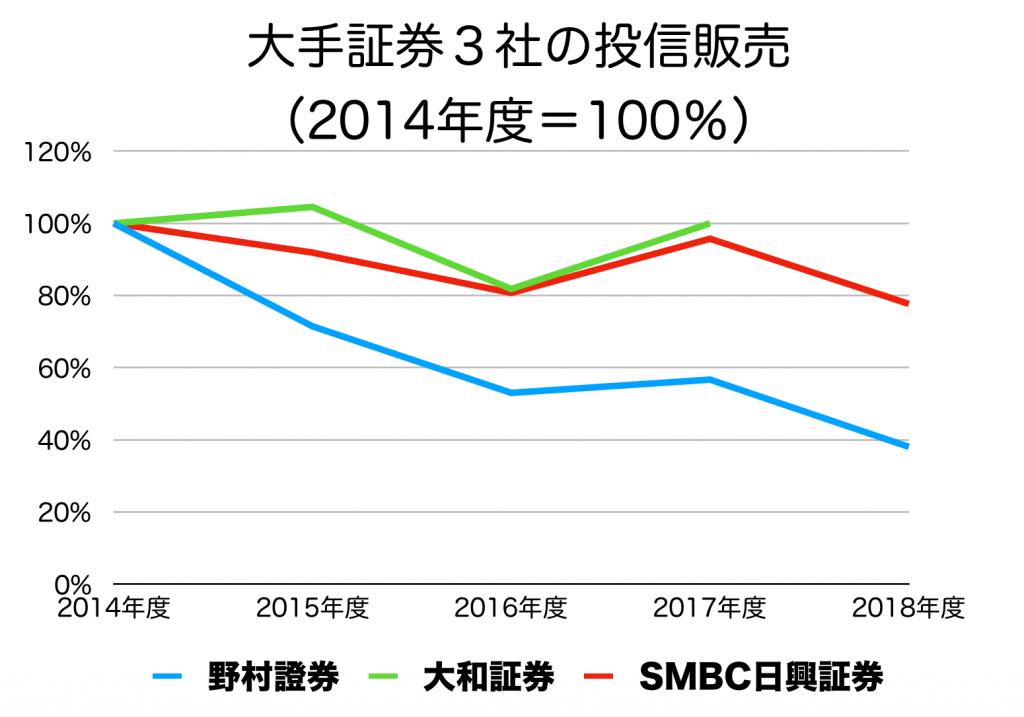 大手3社の投信の販売額の推移