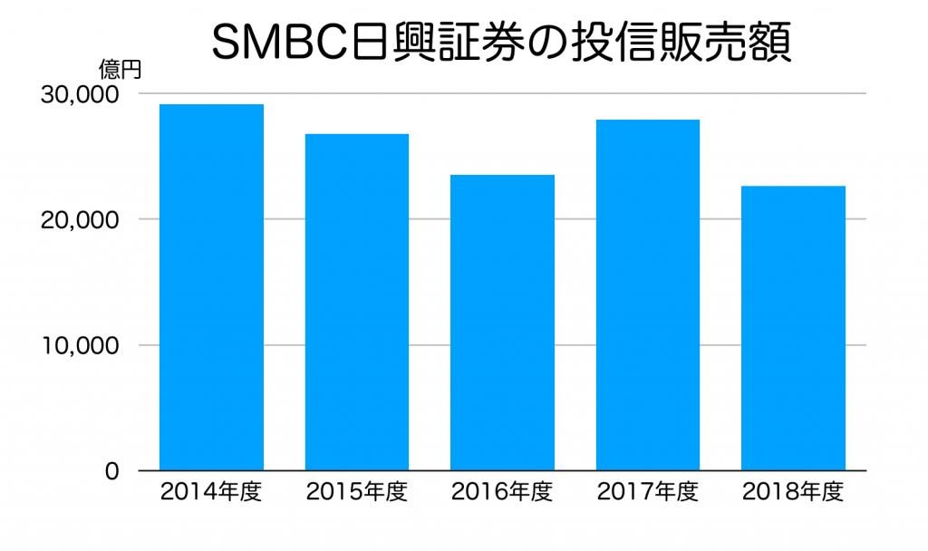 SMBC日興証券の投信販売額