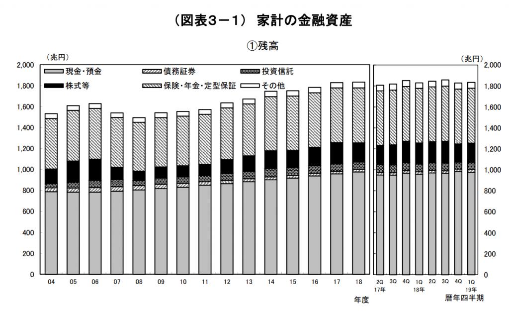 日本の金融資産の推移