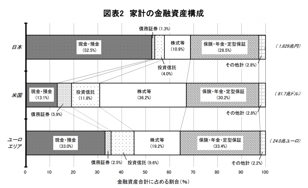 日米欧の金融資産構成比
