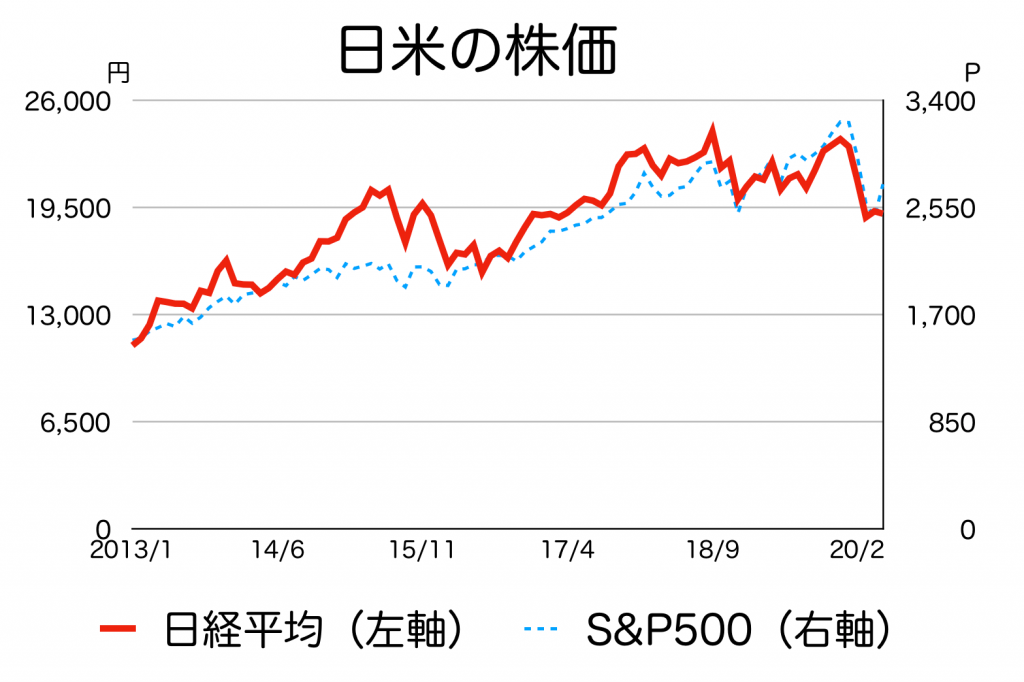 日経平均とS&P500指数の推移