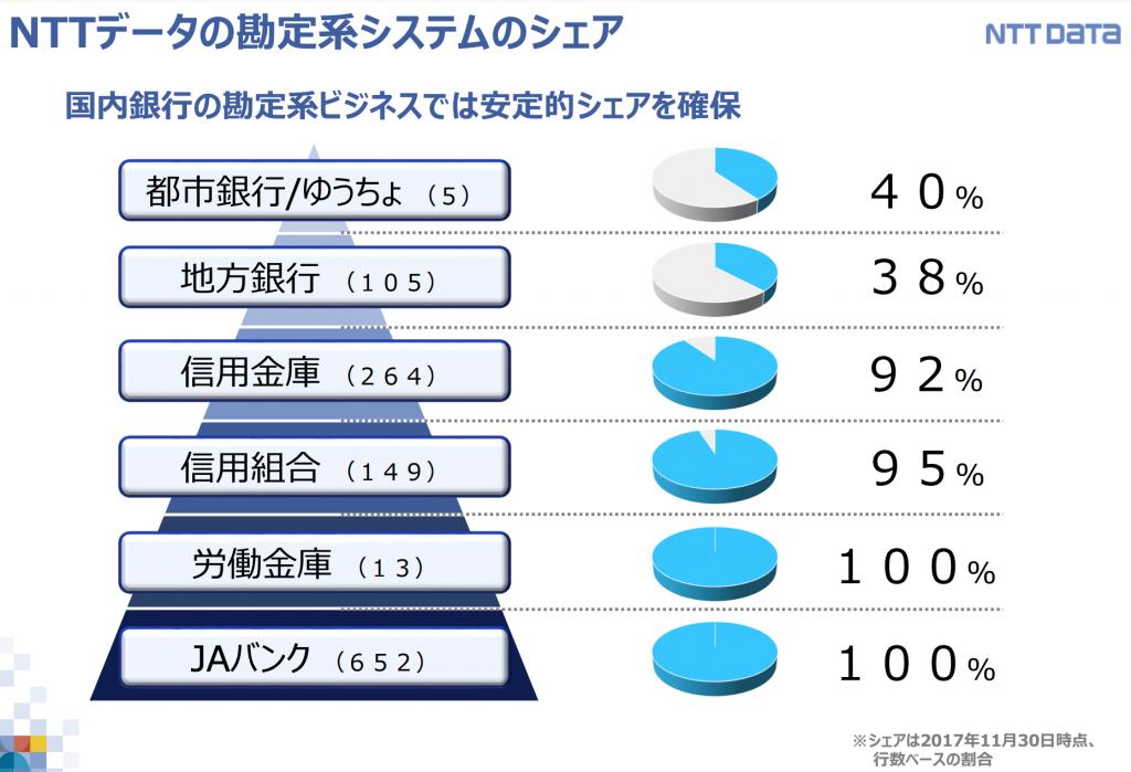NTTデータの勘定系システムのシェア