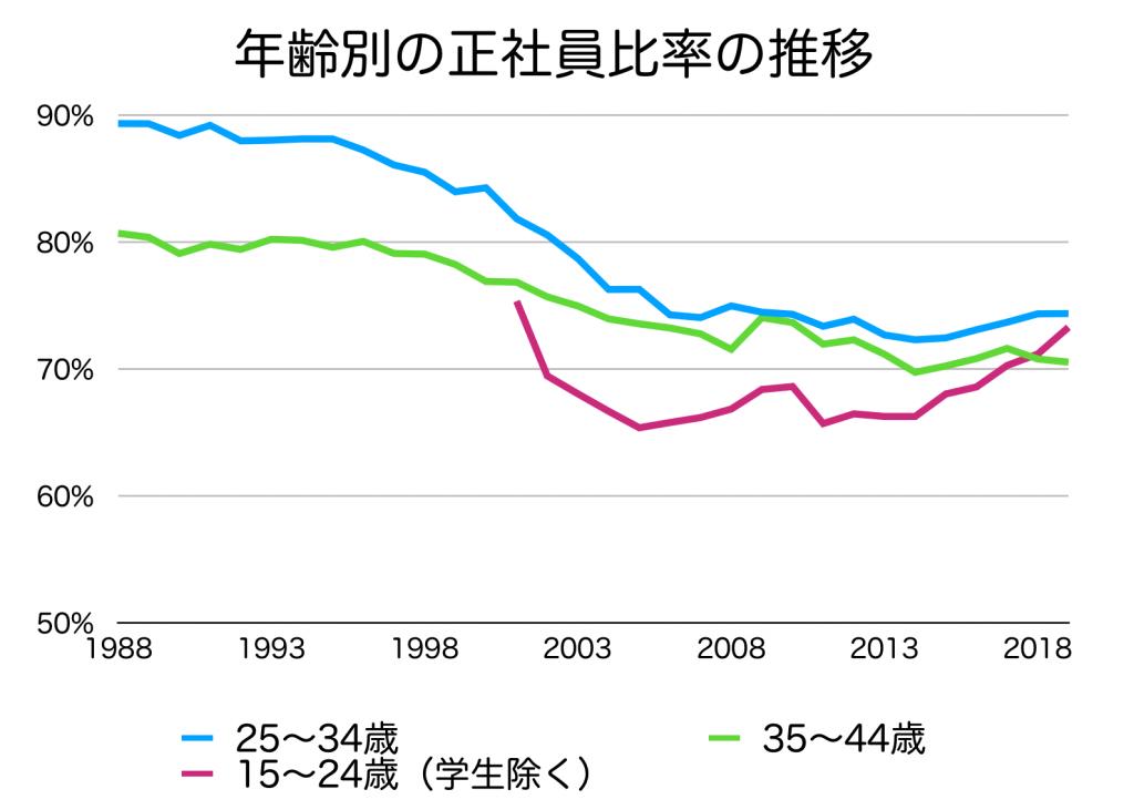 年齢別の正社員比率の推移