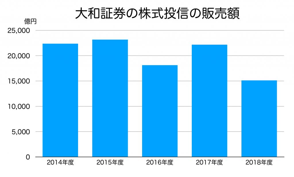 大和証券の投信販売額の推移