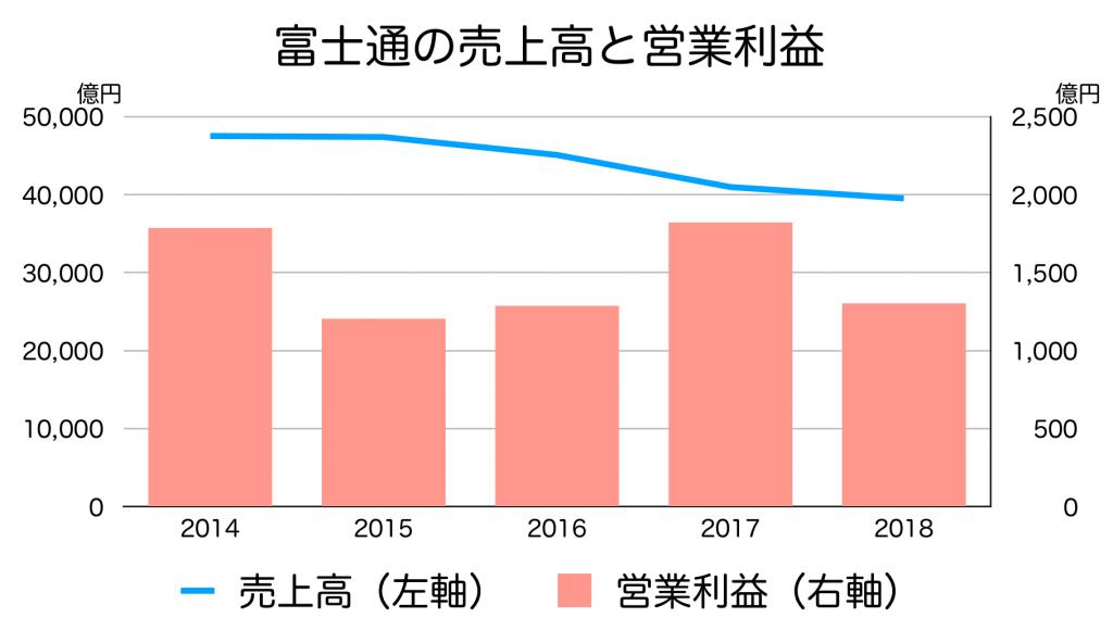 富士通の売上高、営業利益