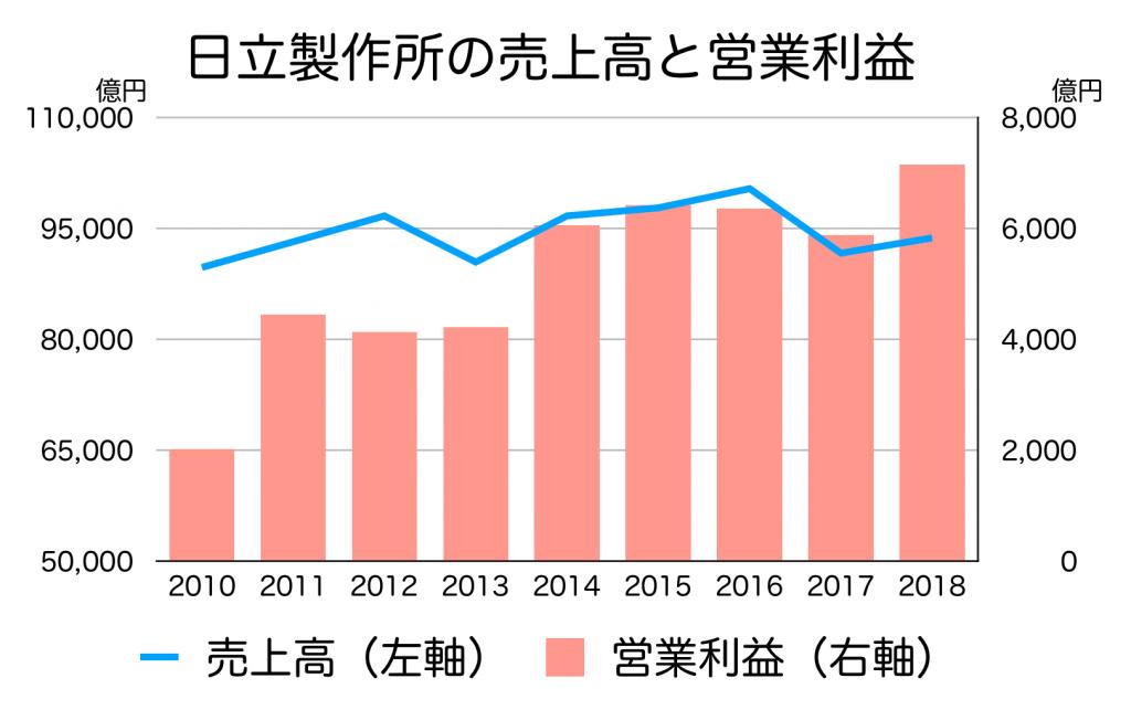 売上と営業利益の推移
