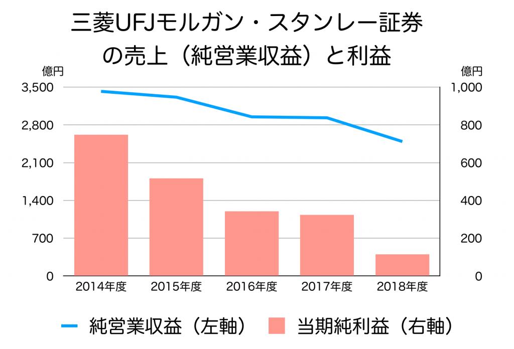 三菱UFJモルガン・スタンレー証券の売り上げ、利益
