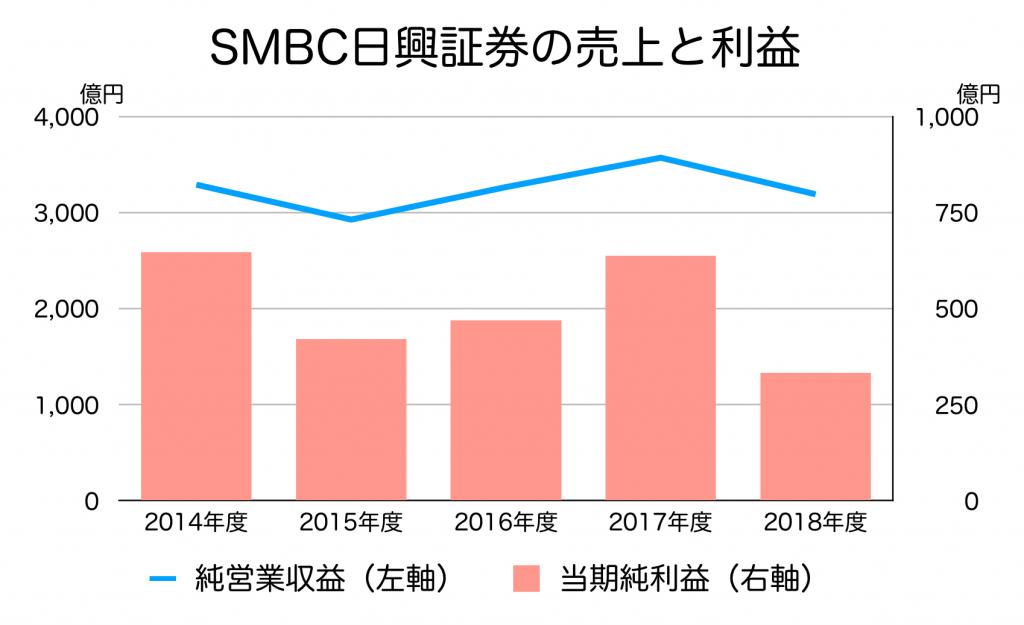 SMBC日興証券の売り上げ、利益