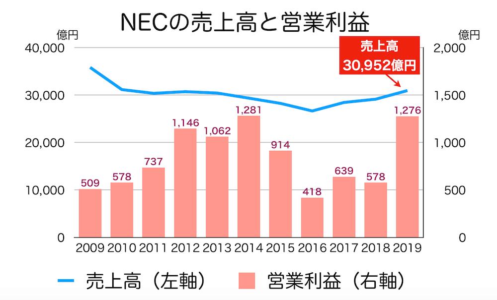 NECの売上推移