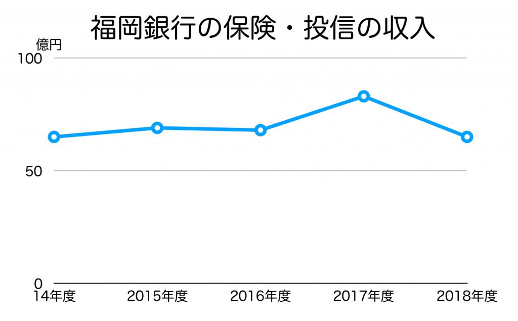 福岡銀行の保険・投信収入