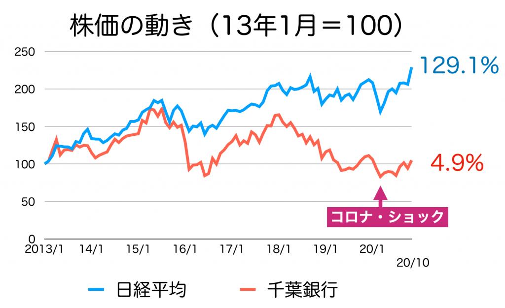 千葉銀行の株価