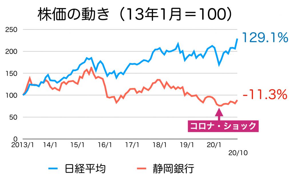静岡銀行の株価