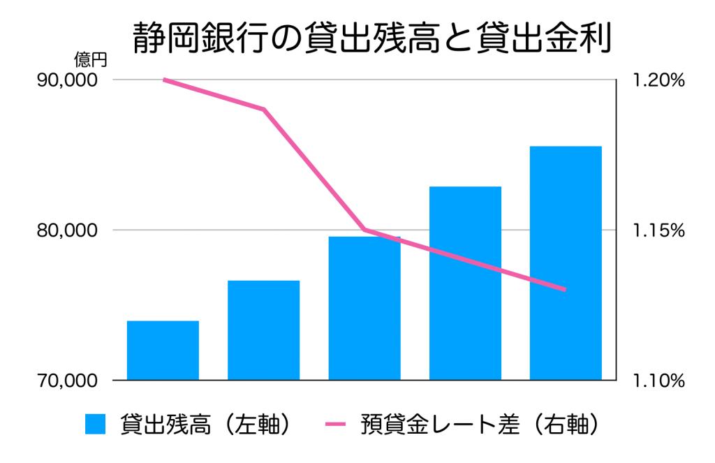 静岡銀行の貸出残高と貸出金利