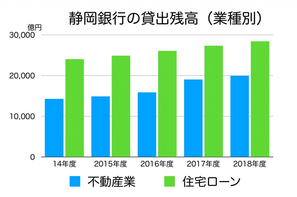 静岡銀行の業種別貸出残高