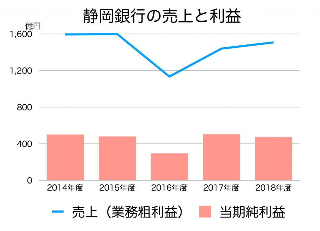 静岡銀行の売上と利益