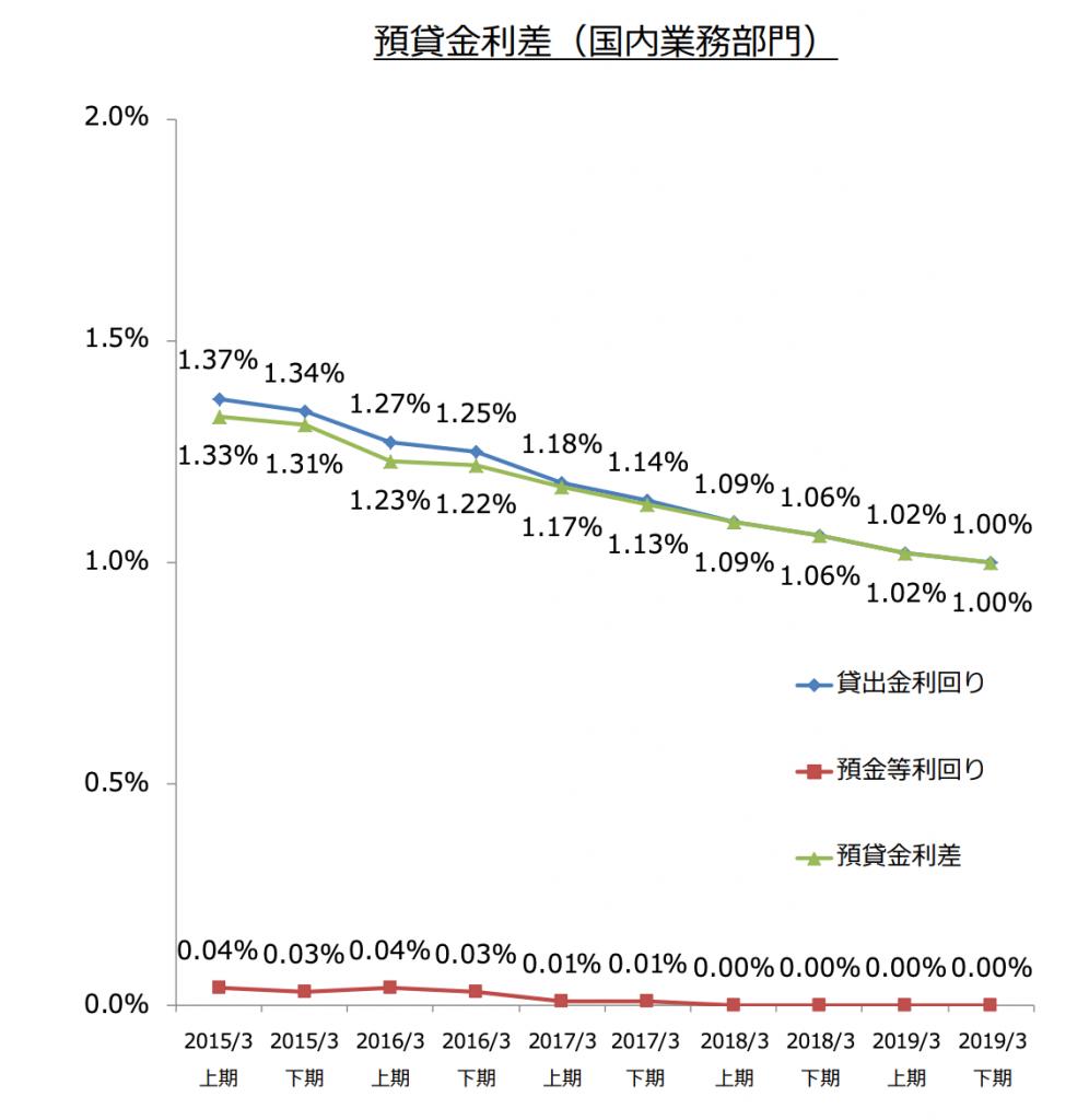 千葉銀行の預貸金利差