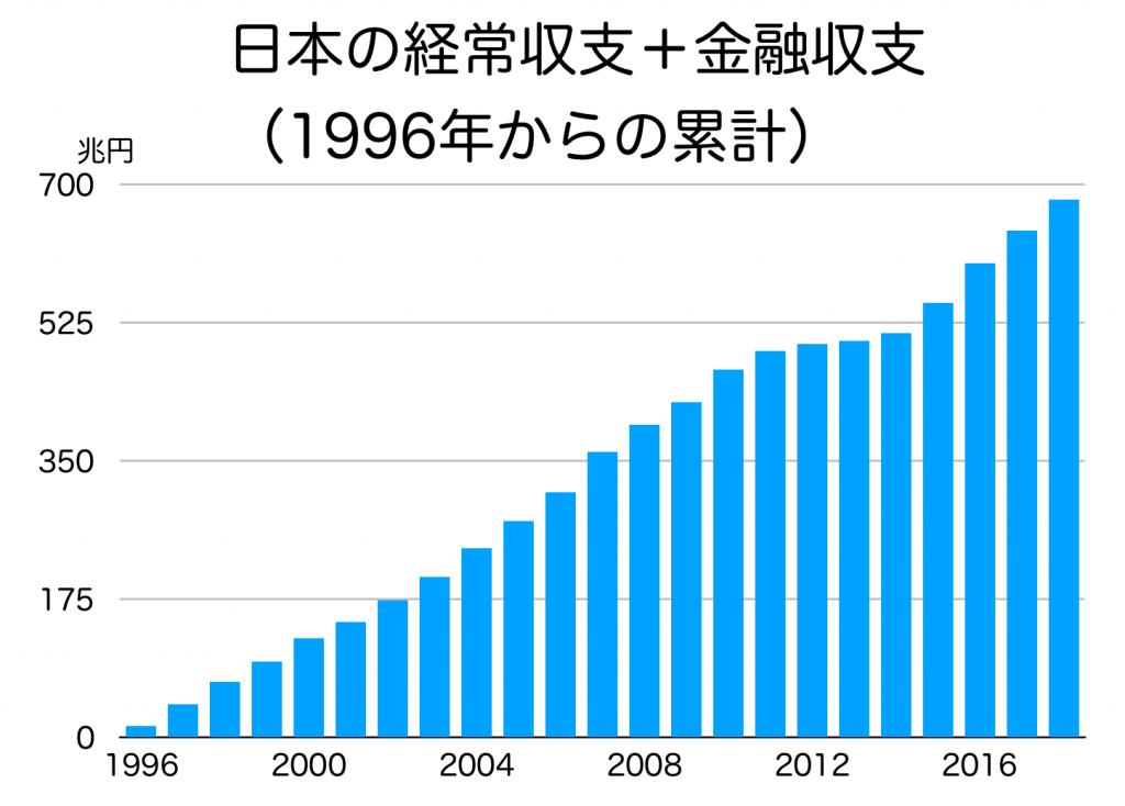 日本の経常収支と金融収支の累計