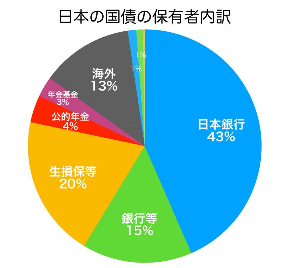 日本の国債保有者別の内訳