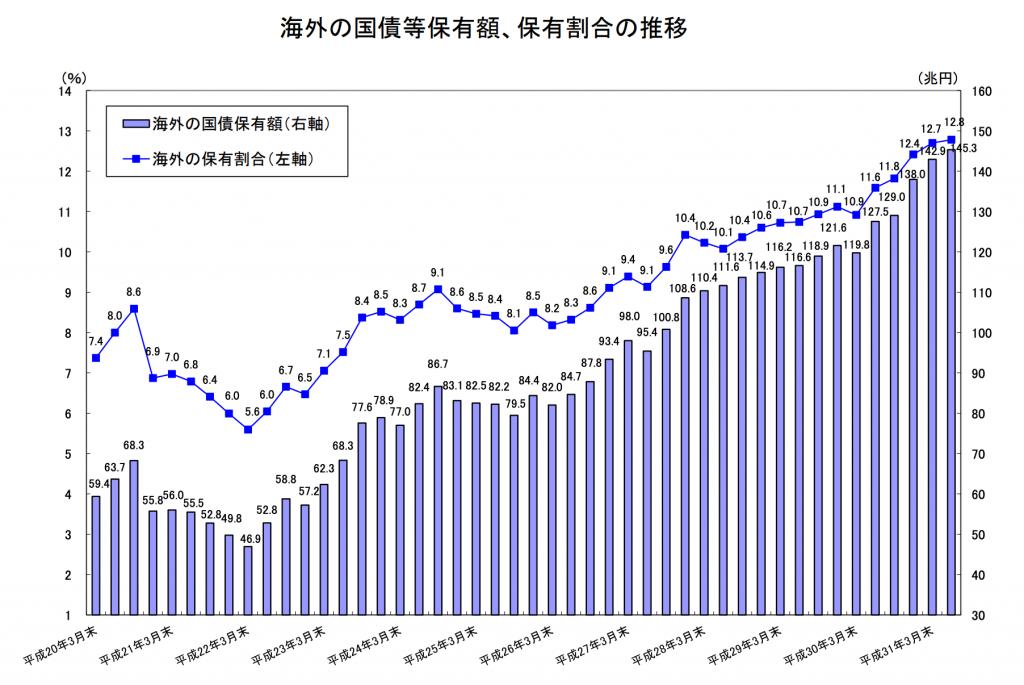 海外の投資家の保有比率