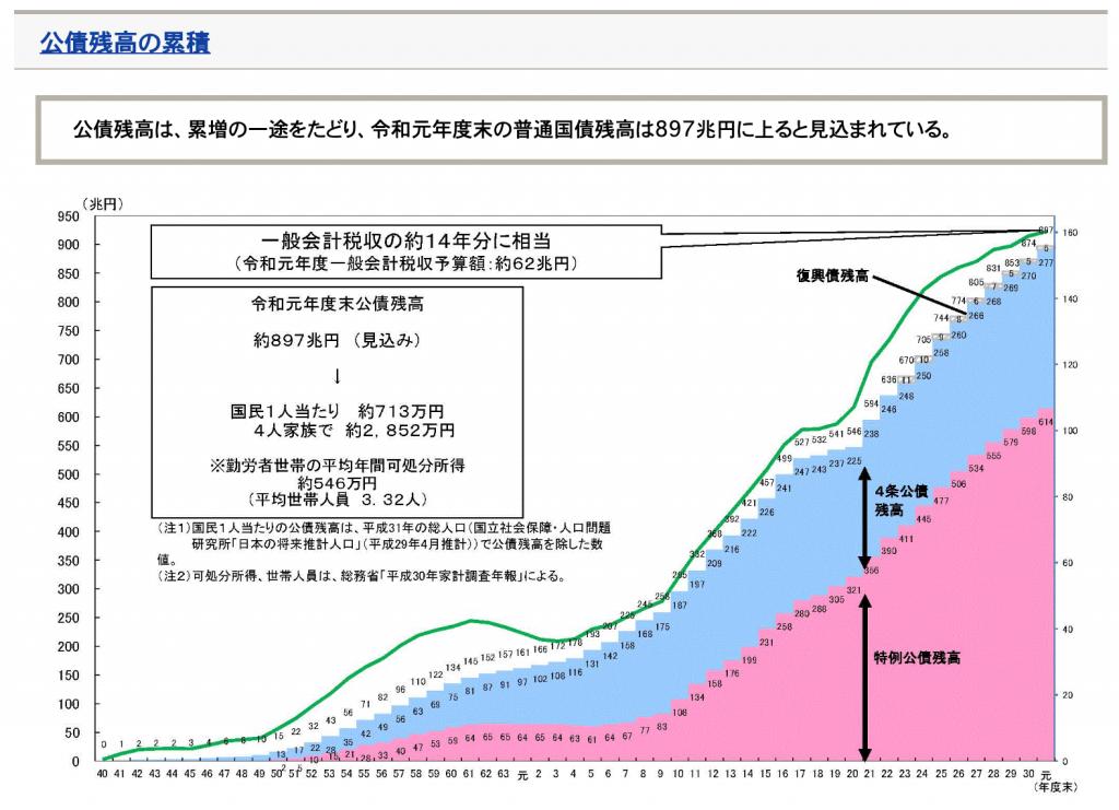 国債の発行残高