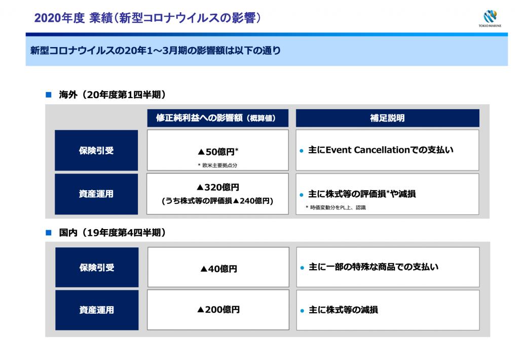 東京海上のコロナの影響