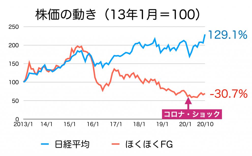 ほくほくfgの株価