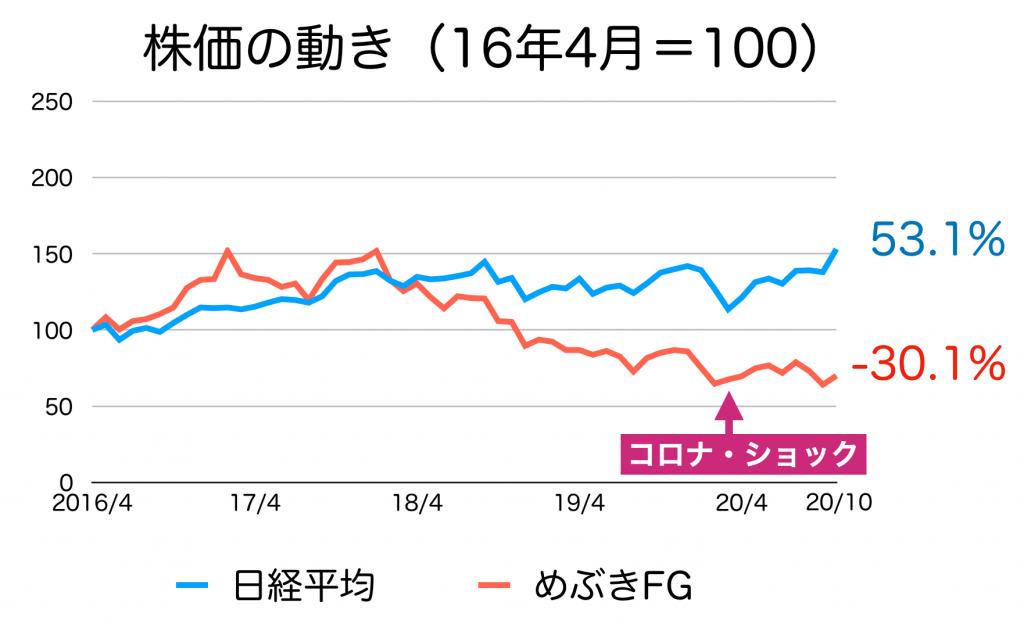 めぶきFGの株価