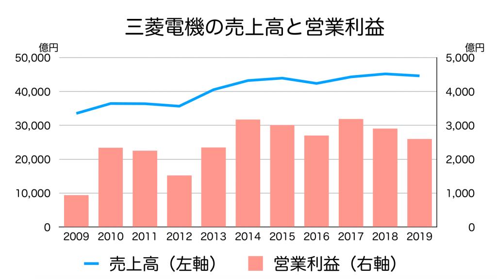 三菱電機の売上高と営業利益