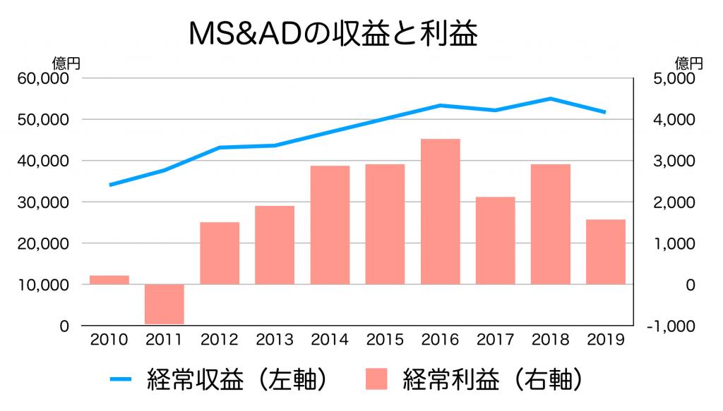 MS&ADの収益と利益