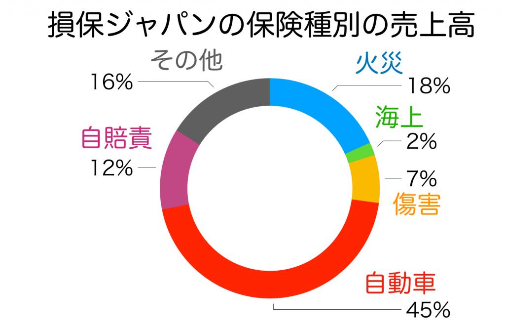 損保ジャパンの保険種別売上