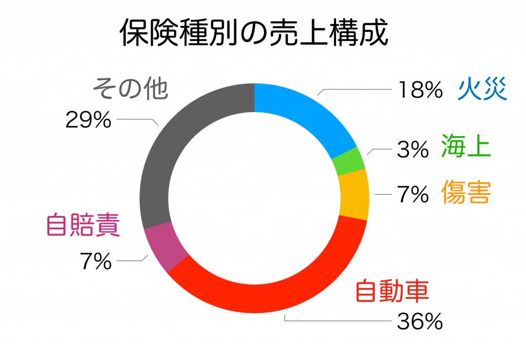 東京海上HDの保険種別の売上構成