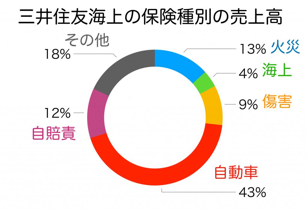 三井住友海上のセグメント別売り上げ
