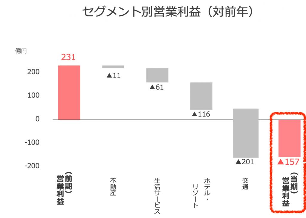 東急の2020年第一四半期決算