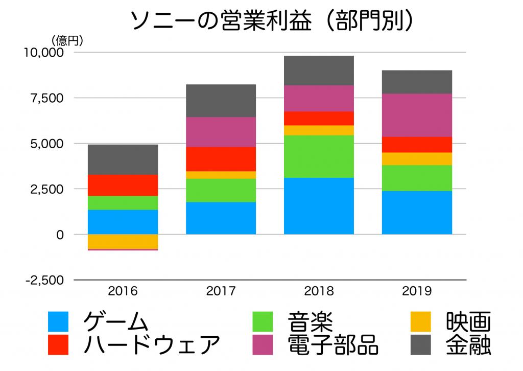 ソニーの営業利益の推移