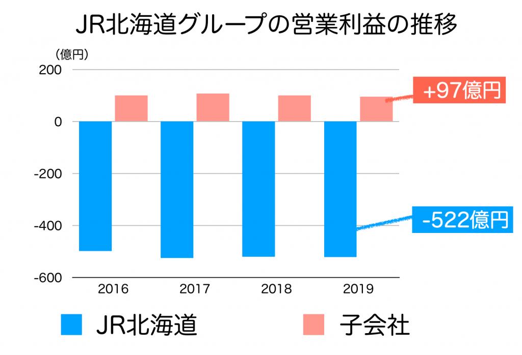 JR北海道の営業利益