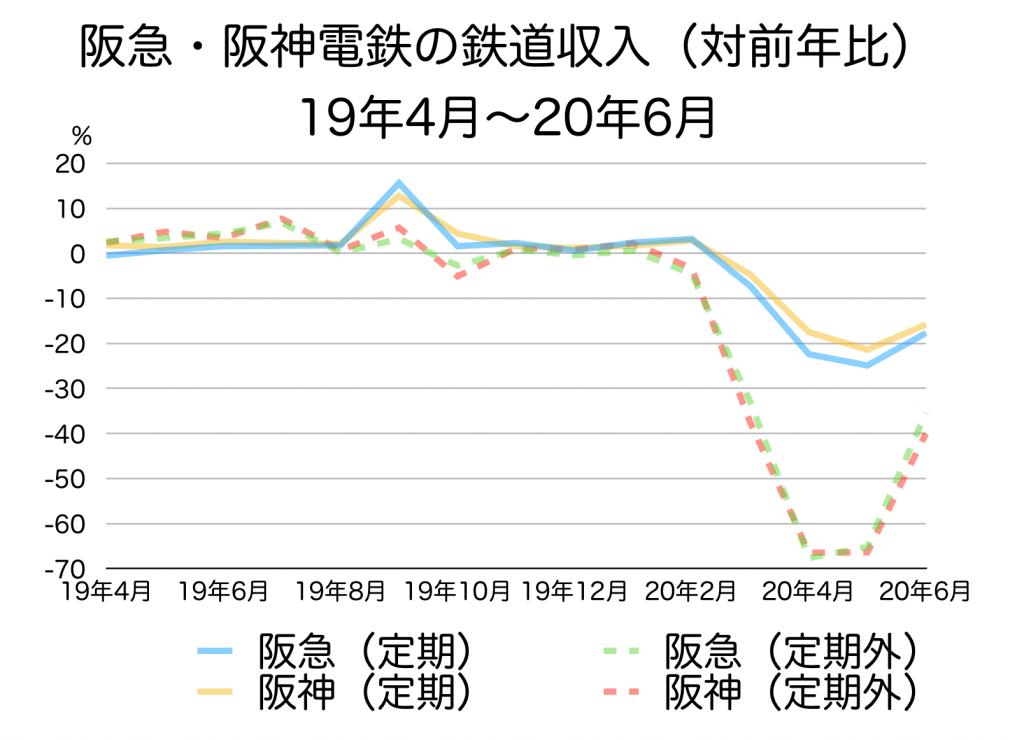阪急阪神HDの電鉄事業