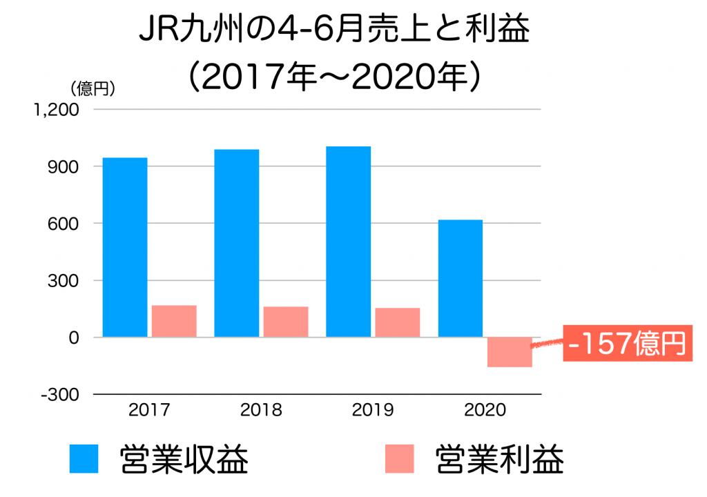 JR九州の4−6売り上げ推移