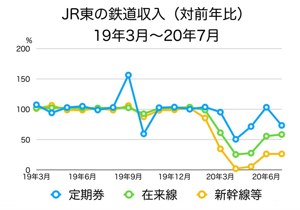 JR東日本の鉄道収入の内訳