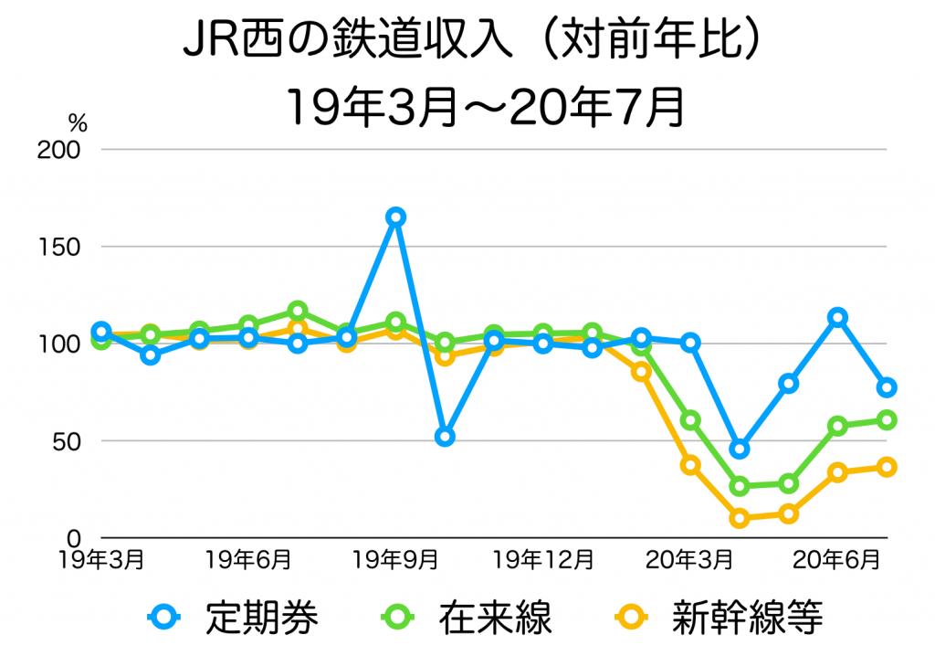 JR西日本の収入内訳