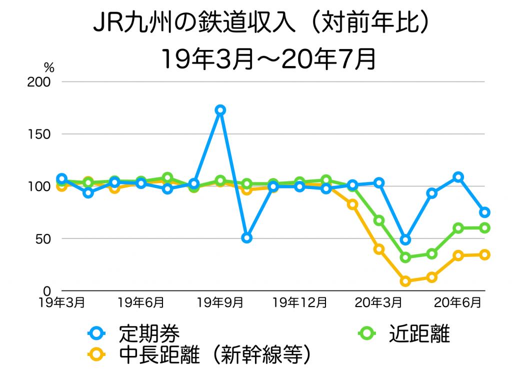 JR九州の月次利用状況